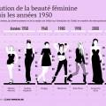 Evolution de la beauté des années 50 à aujourd'hui par le site ria.ru